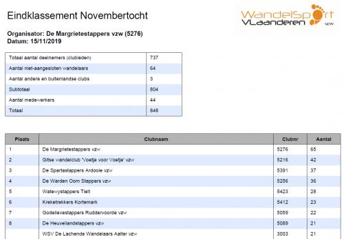 Resultaten deelnemers Novembertocht 15 november 2019