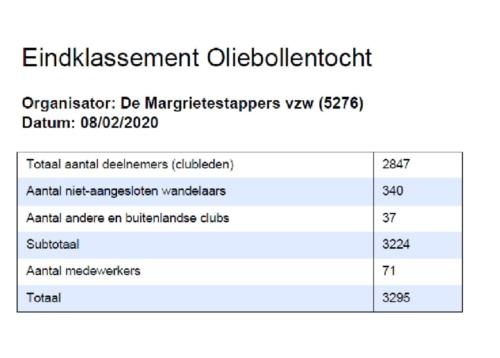 Resultaten Oliebollentocht 8 februari 2020