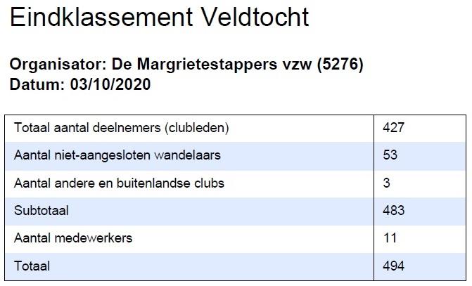 Aantal deelnemers Veldtocht 2020